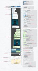 کد تمامی بخش ها در یک صفحه گفتگو