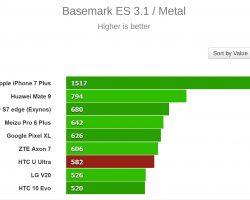 HTC U Ultra Benchmark Results