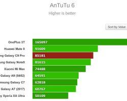 Samsung Galaxy C9 Pro Benchmarks