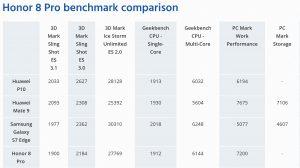 Honor 8 Pro benchmark comparison