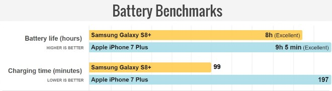 Battery Benchmarks