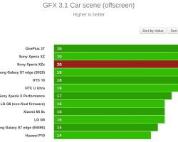 Sony Xperia XZs Performance Test