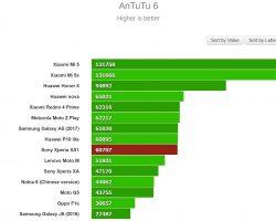 Sony Xperia XA1 Performance Test