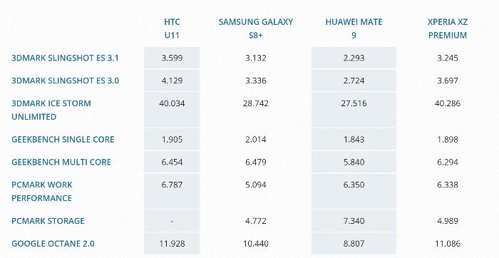 HTC U11 Benchmarks