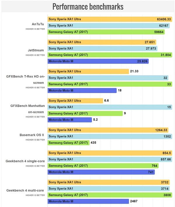 Sony Xperia XA1 Ultra Benchmarks