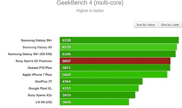Xperia XZ Premium Performance Test