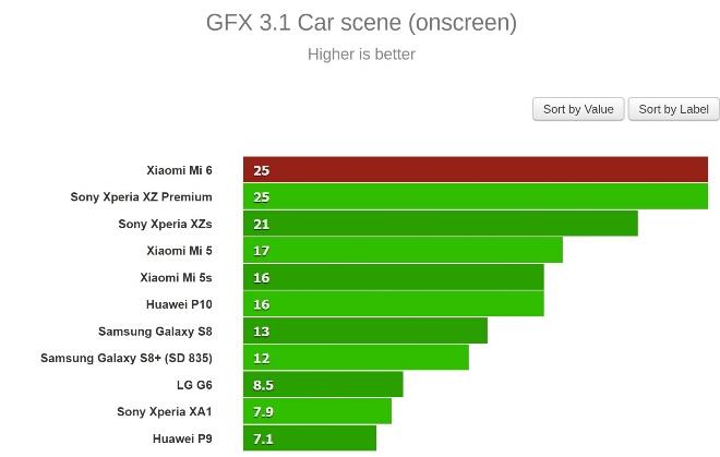 Xiaomi Mi 6 Performance Tests