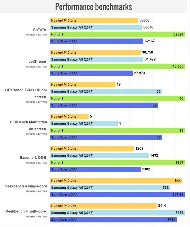 Huawei P10 Lite Hardware review
