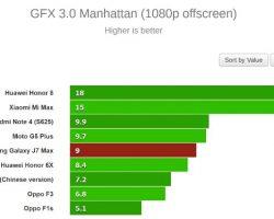 Samsung Galaxy J7 Max HardWare