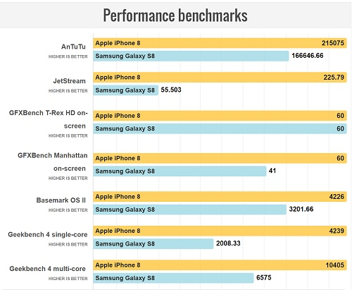 Apple iPhone 8 vs Samsung Galaxy S8 Benchmarks