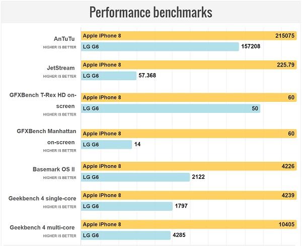 بنچمارک های سخت افزاری آیفون 8 و جی 6