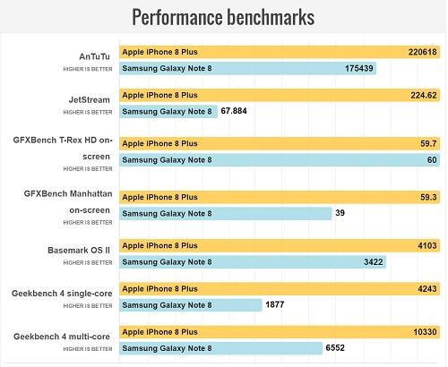 Note 8 vs Iphone 8 plus Benchs