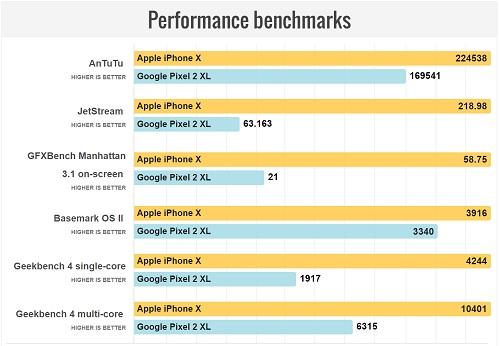 مقایسه سخت افزار آیفون X و پیکسل 2 XL