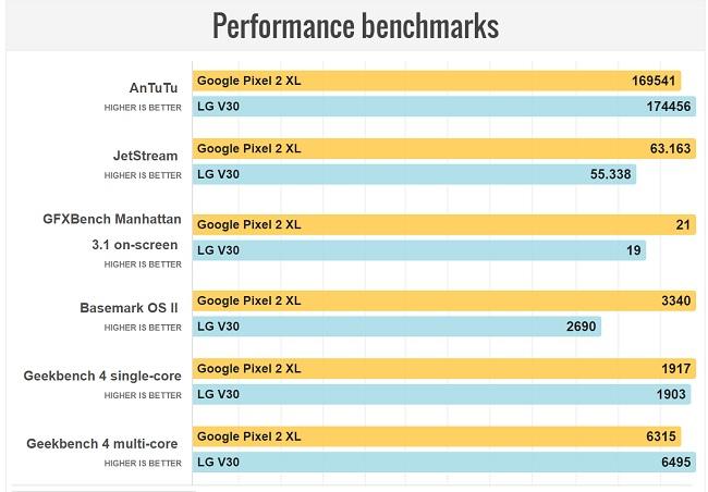 مقایسه سخت افزار و قدرت پردازشی پیکسل 2 XL و ال جی V30