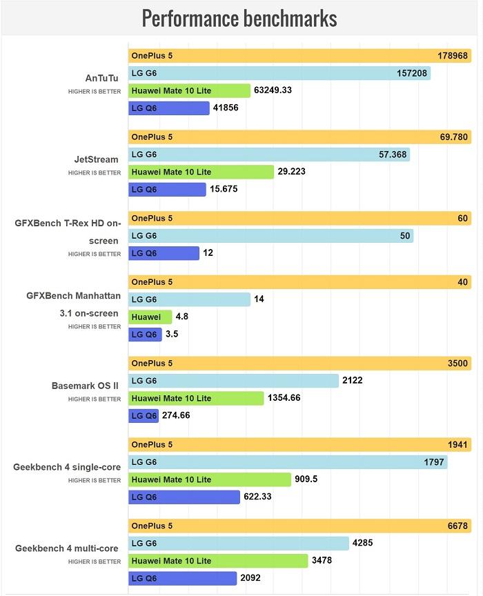 مقایسه سخت افزار و عملکرد گوشی های LG Q6 و Huawei Mate 10 Lite