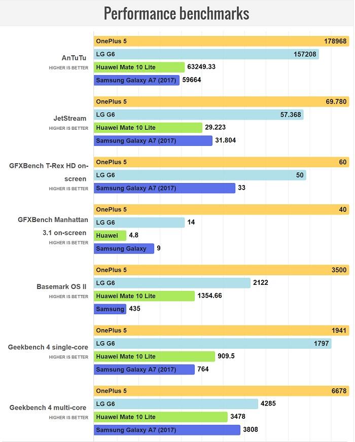 مقایسه سخت افزار و قدرت پردازشی Mate 10 Lite و گلکسی A7 2017: