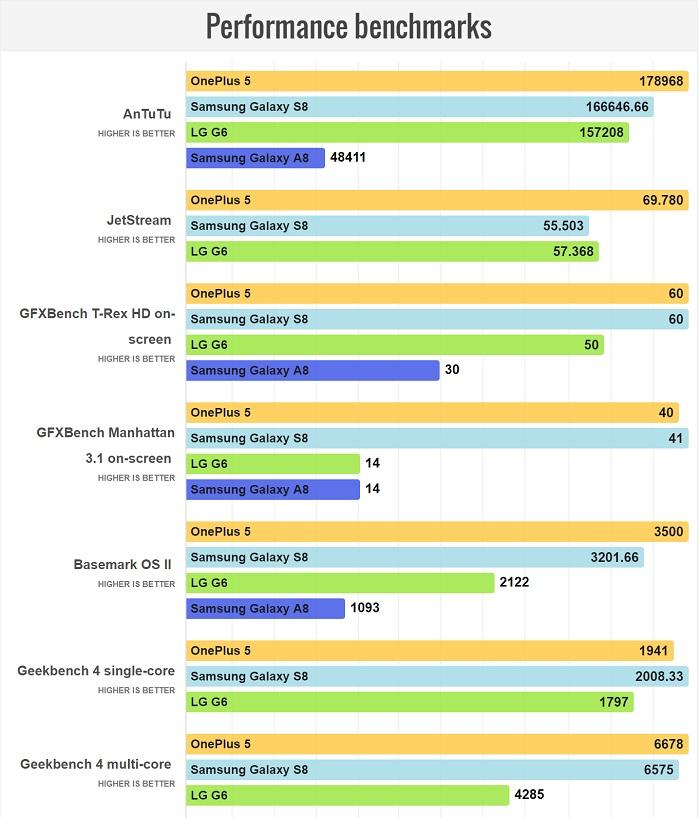 مقایسه سخت افزار و عملکردGalaxy S8 و Galaxy A8 2018