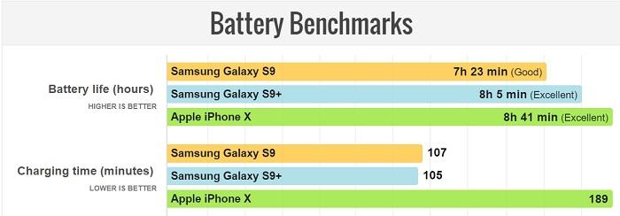 مقایسه عملکرد باتری گلکسی اس 9 پلاس و آیفون X