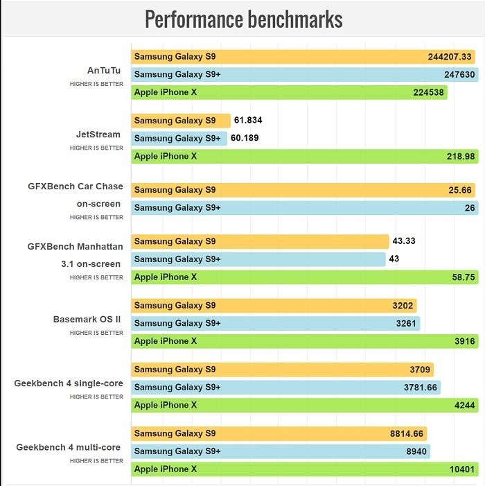 مقایسه گوشی های آیفون X و گلکسی اس 9 پلاس