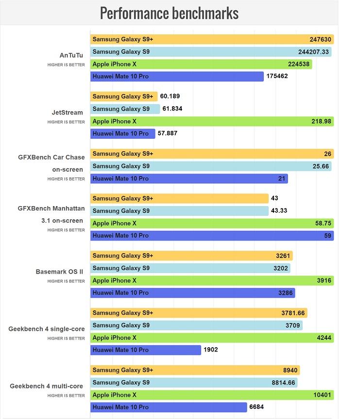 مقایسه سخت افزار گوشی های گلکسی اس 9 پلاس و هواوی میت 10 پرو