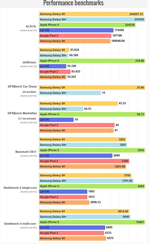 تست های بنچمارک +Galaxy S9