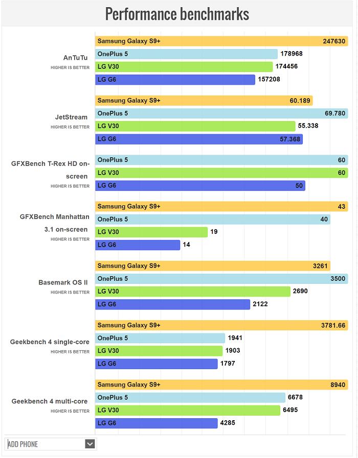 مقایسه سخت افزار بکارگیری شده در اس 9 پلاس و V30