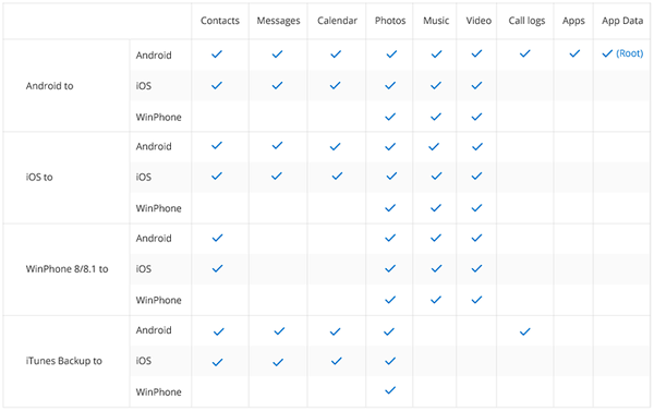 mobiletrans-table