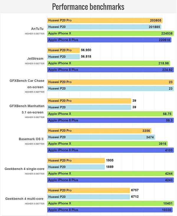 مقایسه سخت افزار و بازدهی گوشی های آیفون X و هواوی P20 پرو