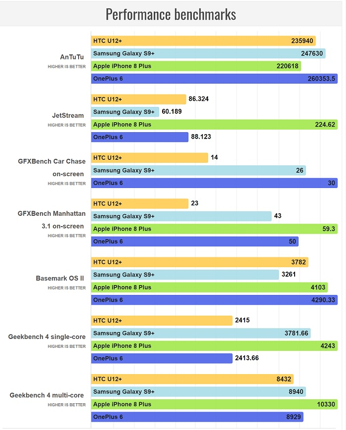 سخت افزار بکارگیری شده در گوشHTC U12 Plus