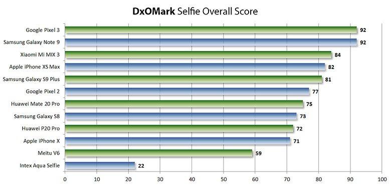 نتایج نهایی تست DXO Mark برای دوربین سلفی