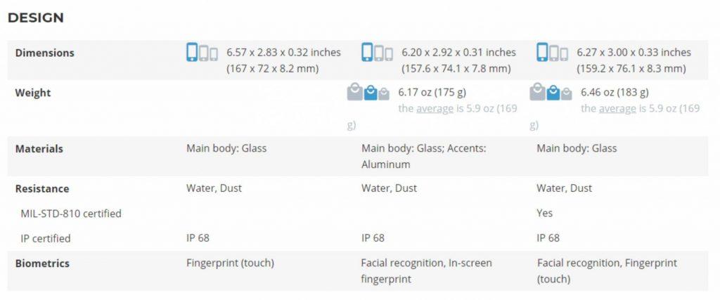 مقایسه ابعاد و وزن