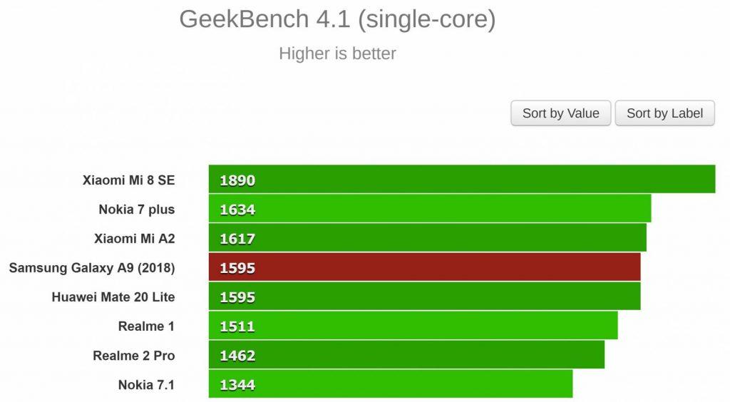 نتایج تست GeekBench 4.1 (تک هسته ای)