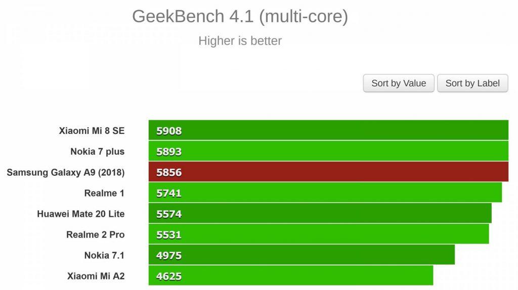 نتایج تست GeekBench 4.1 (چند هسته ای)