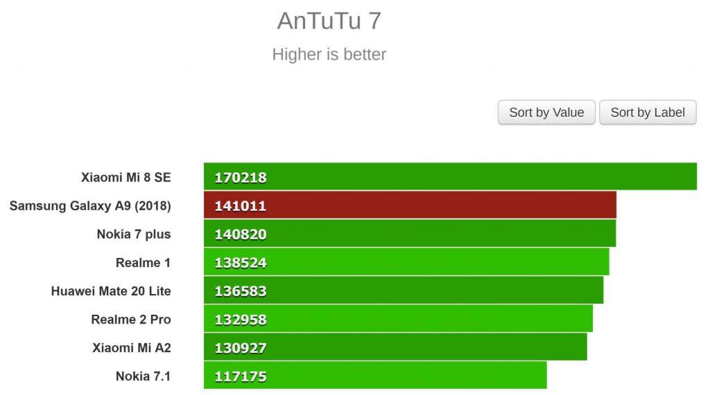 نتایج تست بنچمارک در AnTuTu