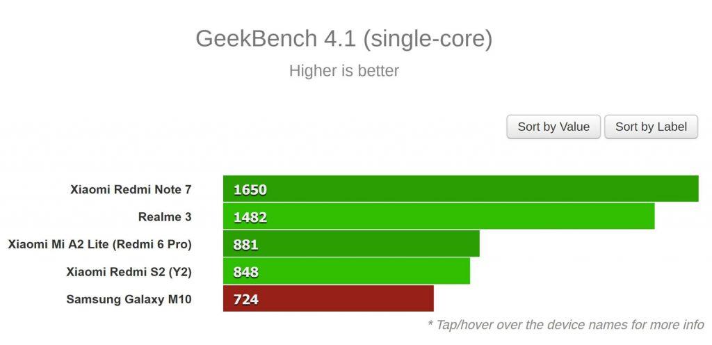 نتایج GeekBench (تک هسته ای)