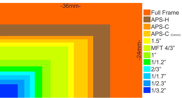 اندازه انواع سنسور ها