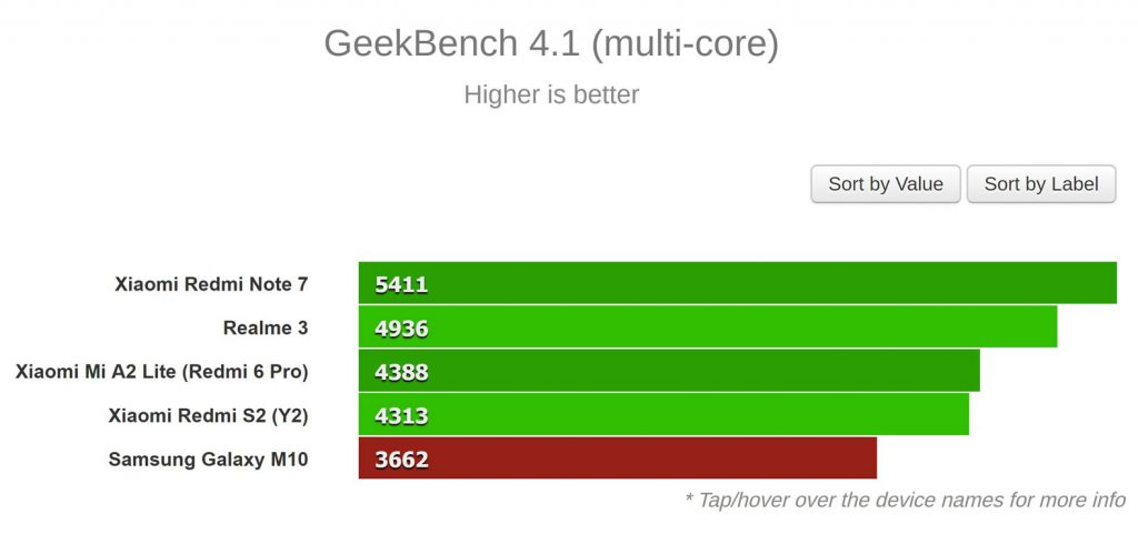 نتایج GeekBench (چند هسته ای)
