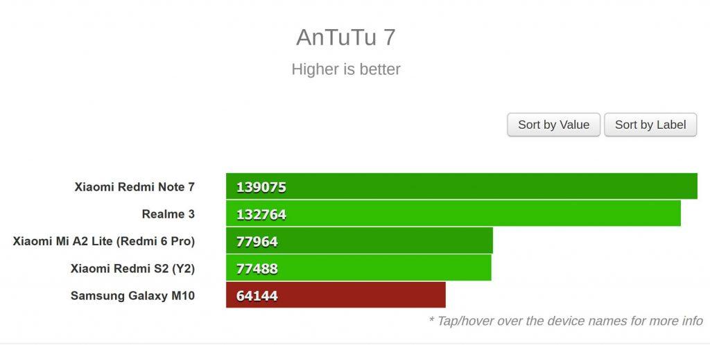 نتایج AnTuTu