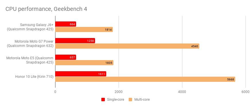 نتایج بنچمارک Geekbench 4