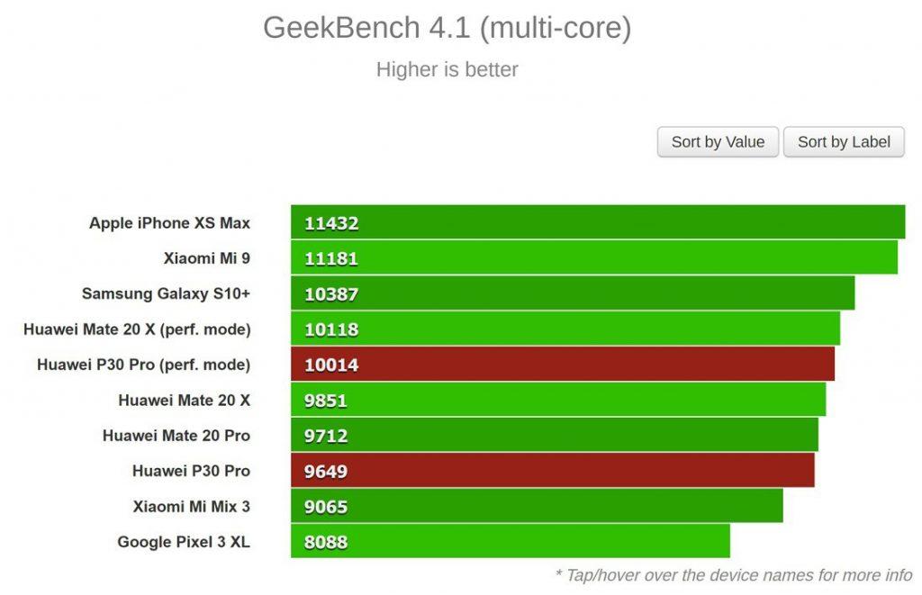 نتیجه بنچمارک Geekbench (چند هسته ای)