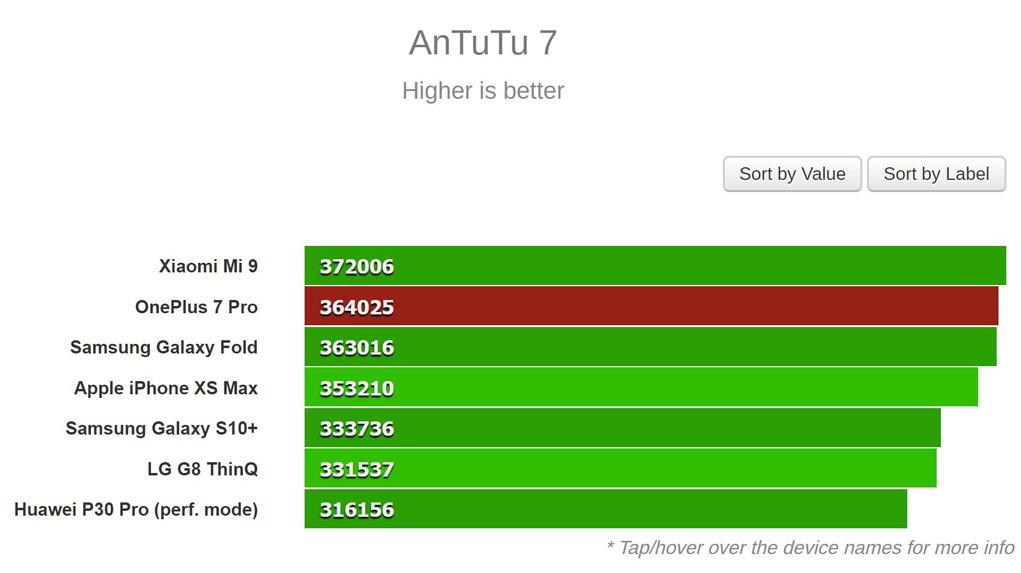 نتایج بنچمارک AnTuTu