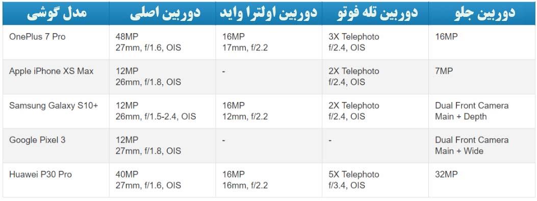 مقایسه دوربین گوشی های پرچمدار 2019 در نور روز و شب