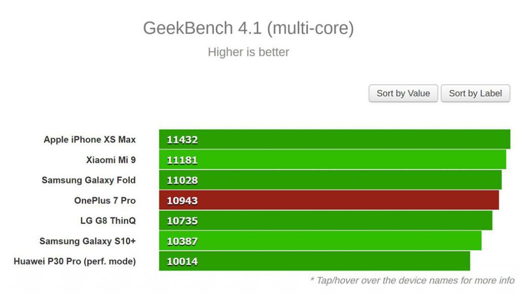 نتایج بنچمارک Geekbench (چند هسته ای)
