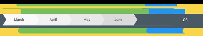 برنامه زمانی انتشار Android Q