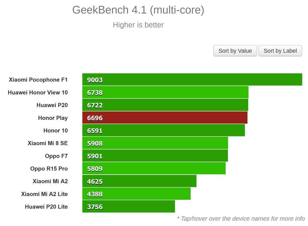 نتایج تست Geekbench (چند هسته ای)