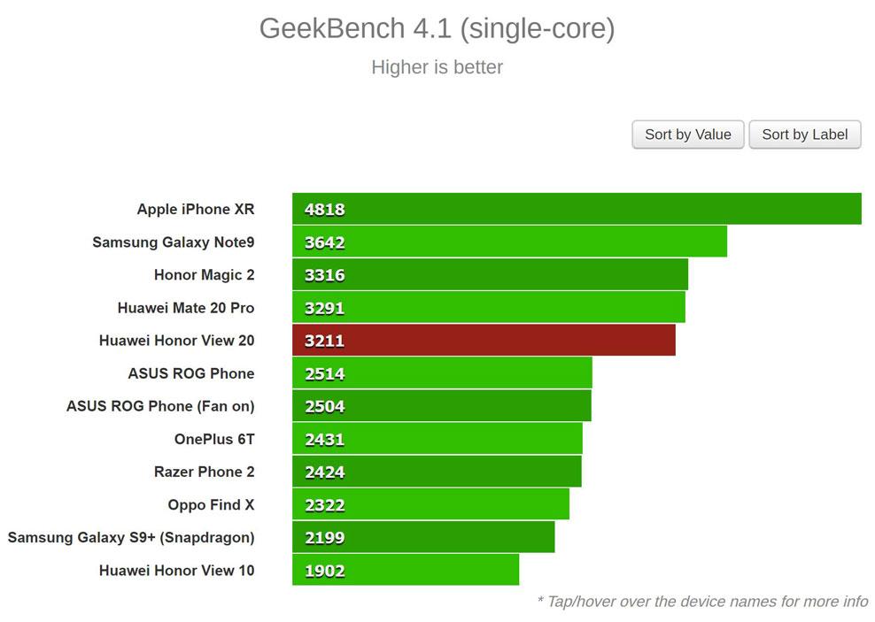 نتیجه بنچمارک Geekbench (تک هسته ای)