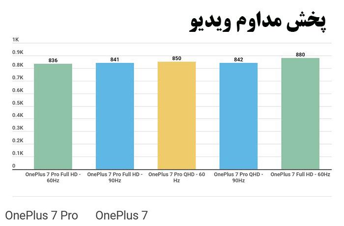 مقایسه OnePlus 7 با OnePlus 7 Pro در پخش ویدیو
