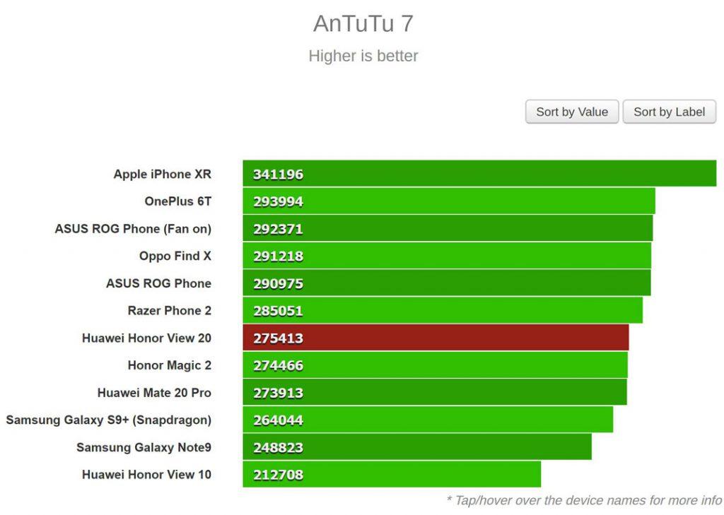 نتیجه بنچمارک AnTuTu