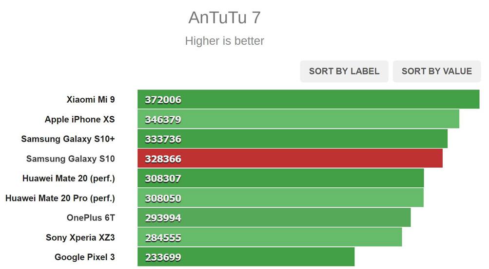 نتایج تست AnTuTu
