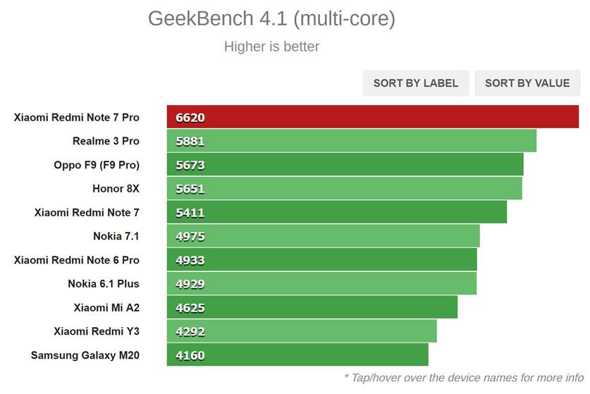 نتیجه تست Geekbench (چند هسته ای)